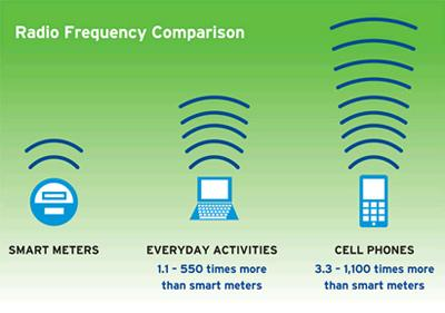 radio frequency comparison